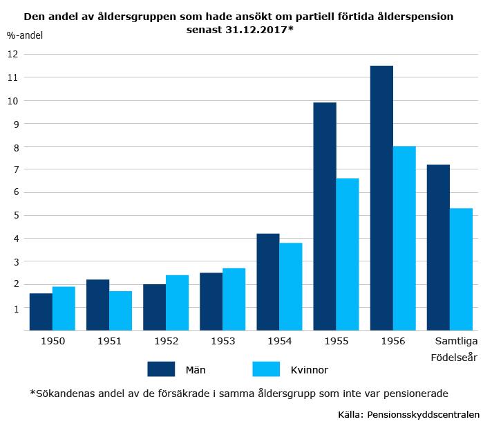 Andel-av-aldersgruppen-som-ansokt-partiell-alderspension-2017