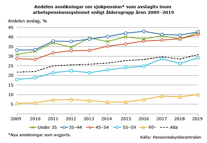 andelen-ansokningar-om-sjukpension-som-avslagits-2009-2019