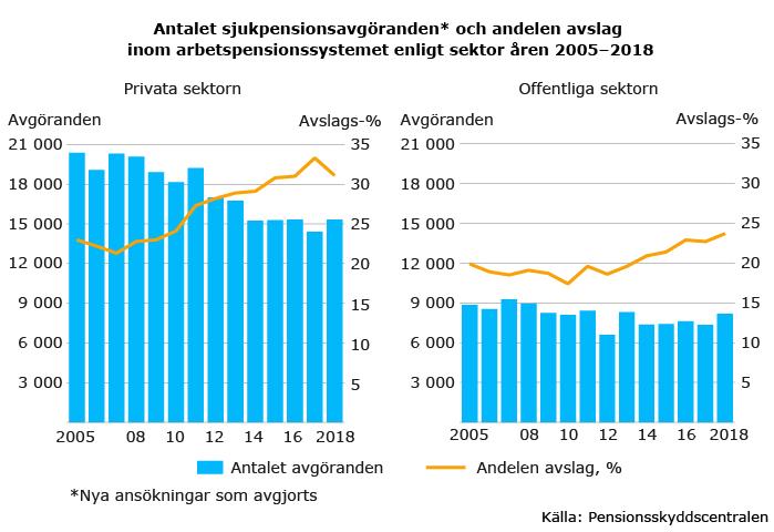 Antalet sjukpensionsavgöranden och andelen avslag 2005-2018