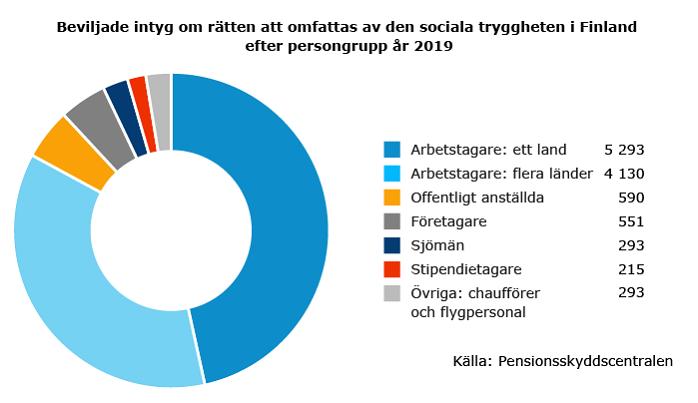 Beviljade-intyg-om-rätten-att-omfattas-av-den-sociala-tryggheten-i-finland-efter-persongrupp-2019