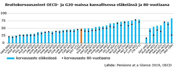 Bruttokorvausasteet OECD- ja G20-maissa kansallisessa eläkeiässä ja 80 vuotiaana. Eläkkeen korvausasteiden keskiarvo on 49 prosenttia ansioista. Suomen korvausaste on 56,5 prosenttia.