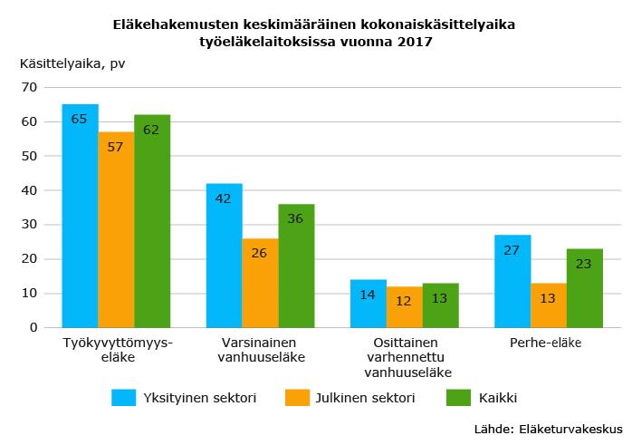 Eläkehakemusten käsittelyaika-2017