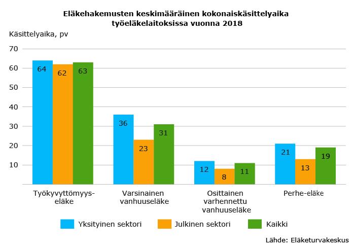 Työeläkehakemusten keskimääräinen kokonais-käsittelyaika eläkelaitoksissa eläkelajin mukaan vuonna 2018