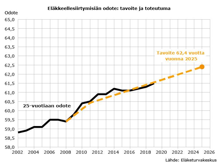 Eläkkeellesiirtymisiän odote: tavoite ja toteutuma 2019
