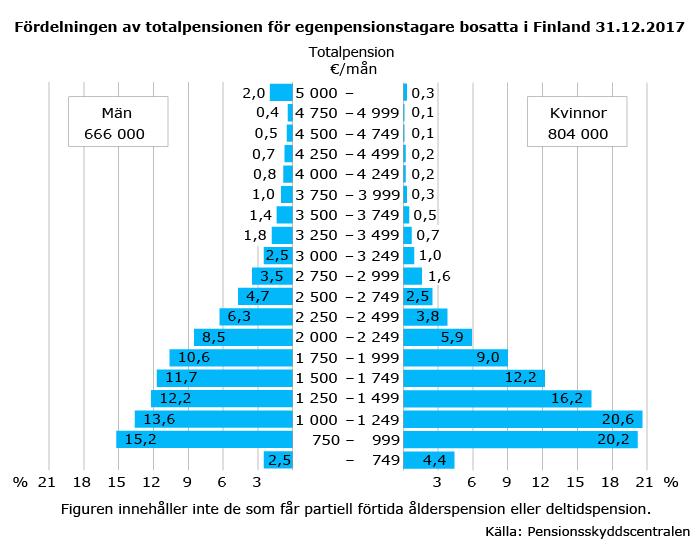 Fördelningen-av-totalpensionen-for-egenpensionstagare-bosätta-finland-2017