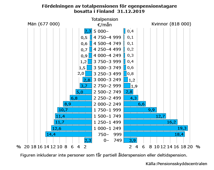Fördelningen-av-totalpensionen-för-egenpensionstagare-bosatta-i-finland-31.12.2019