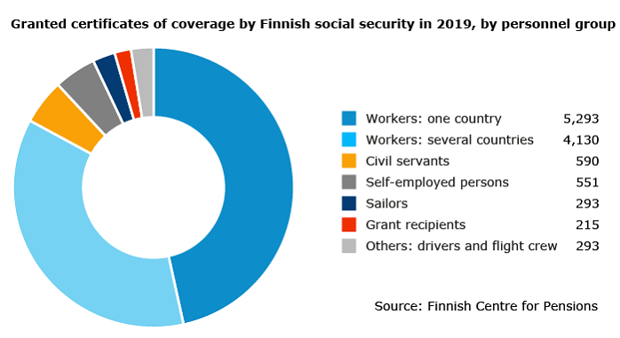 Granted certificates of coverage by Finnish social security in 2019 by personnel group