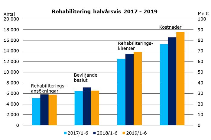 Halvår-rehabilitering-år-2019
