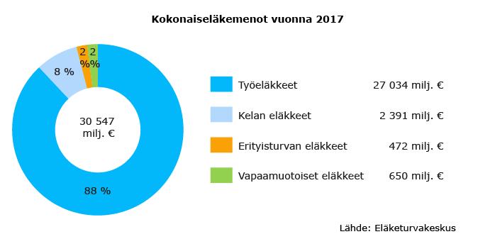 Kokonaiseläkemenot vuonna 2017