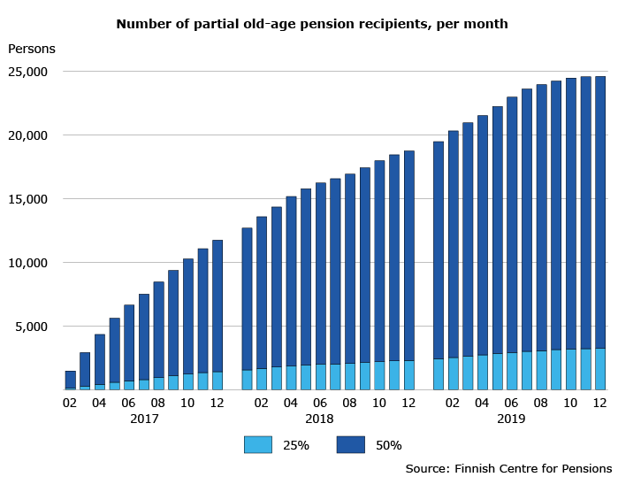Number of partial old-age pension recipients, per month