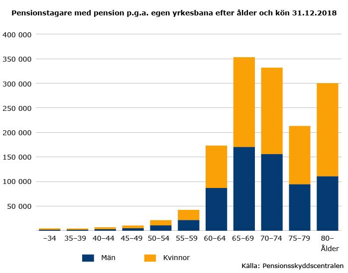 Pensionstagare-med-pension-p-g-a-egen-yrkesbana-efter-alder-och-kon-2018