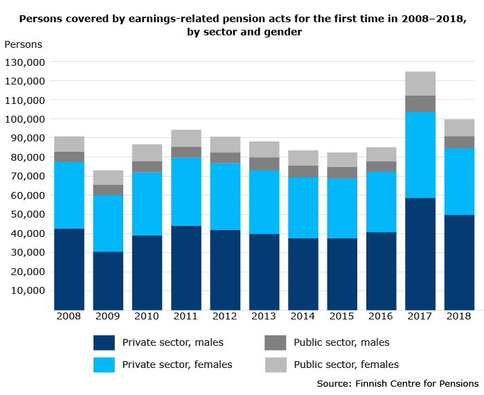 Persons covered by earnings-related pension acts for the first time in 2008–2018 by sector and gender