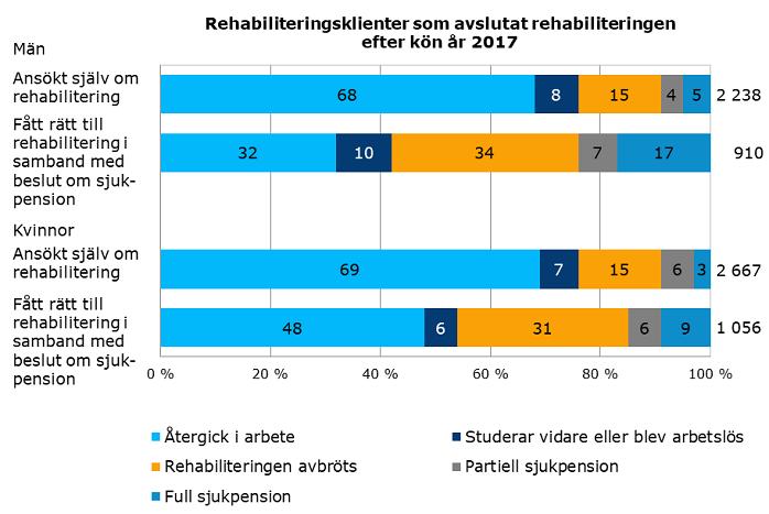 Rehabiliteringsklienter som avslutat rehabiliteringen efter kön-ar2017