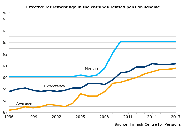 New retirees on an earnings-related pension, by age