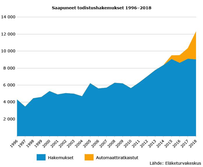Saapuneet todistushakemukset Suomen sosiaaliturvaan kuulumisesta ulkomaantyön aikana 1996-2018