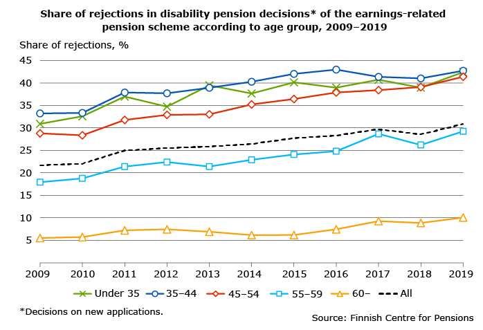 Share of rejections in disability pension decisions in 2009-2019