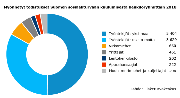 Myönnetyt todistukset Suomen sosiaaliturvaan kuulumisesta henkilöryhmittäin 2018