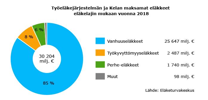 Työeläkejärjestelmän ja Kelan maksamat eläkkeet eläkelajin mukaan vuonna 2018