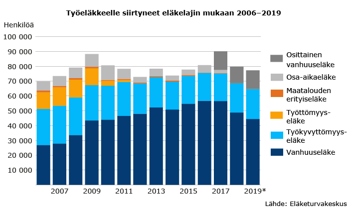 Työeläkkeelle siirtyneet eläkelajin mukaan 2006–2019