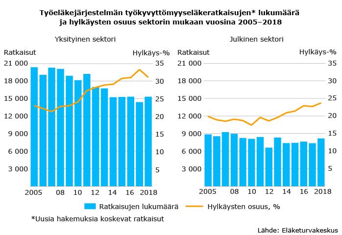 Työeläkejärjestelmän työkyvyttömyyseläkeratkaisujen lukumäärä ja hylkäysten osuus sektorin mukaan vuosina 2005–2018