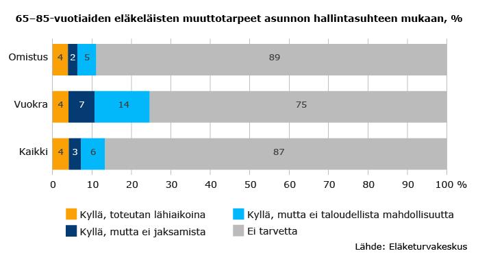 Syksyllä 2017 Eläketurvakeskuksen tekemässä kyselyssä 65–85-vuotiaista eläkeläisistä 13 prosenttia vastasi, että heillä on tarve muuttaa toiseen asuntoon.