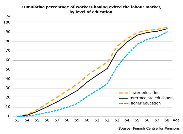 Cumulative percentage of workers having exited the labour market by level of education. The graph shows that among those still employed at age 53, workers with lower education are at the highest risk of labour market exit before the age of 63. The study shows how part of the educational differences in risk of exit can be explained by the characteristics of the employing organization.