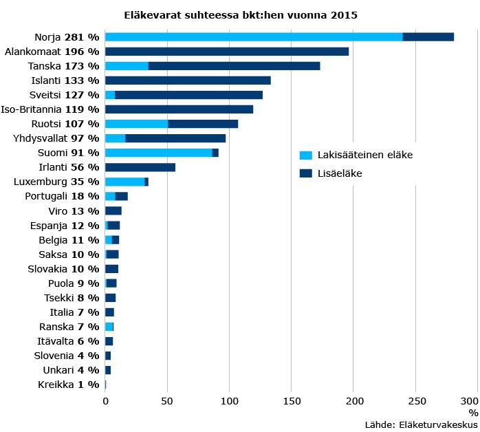 Eläkevarat suhteessa bkt:hen 2015