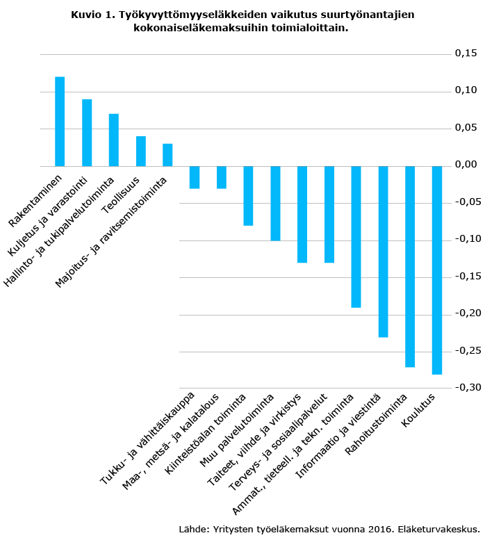 Työkyvyttömyyseläkkeiden vaikutus suurtyönantajien kokonaiseläkemaksuihin toimialoittain