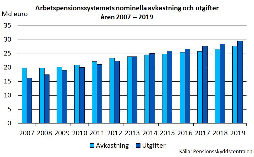 Arbetspensionssystemets nominella avkastning och utgifter åren 2007–2019.