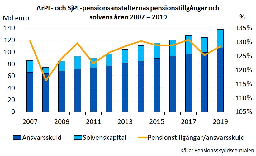 ArPL- och SjPL-pensionsanstalternas pensionstillgångar och solvens åren 2007-2019.