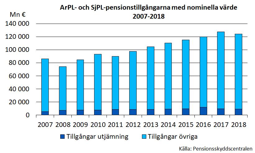 ArPL- och SjPL-pensionstillgångarna med nominella värde 2007-2018.