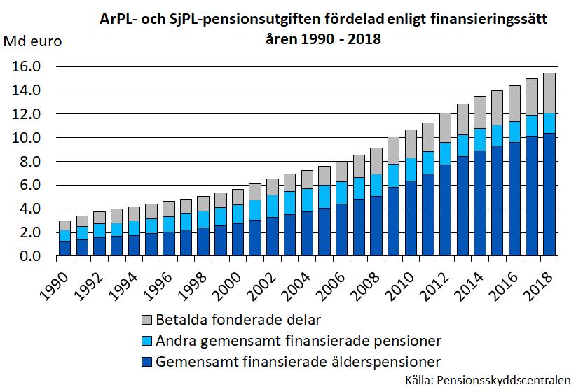 ArPL- och SjPL-pensionsutgiften fördelad enligt finansieringssätt åren 1900-2018.