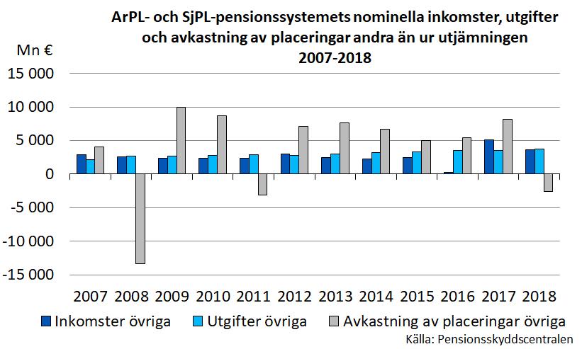 ArPL- och SjPL-pensionssystemets nominella inkomster, utgifter och avkastning av placeringar andra än ur utjämningen 2997-2018.