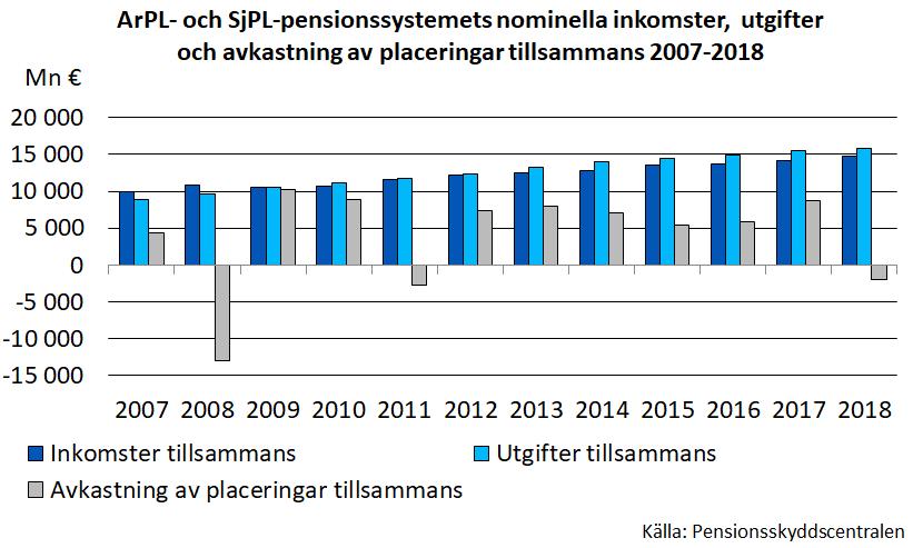ArPL- och SjPL-pensionssystemets nominella inkomster, utgifter och avkastning av placeringar tillsammans 2007-2018.