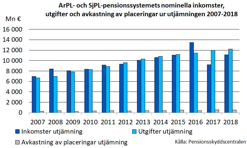 ArPL- och SjPL-pensionssystemetsnominella inkomster, utgifteroch avkastning av placeringar ur utjämningen 2007-2018.