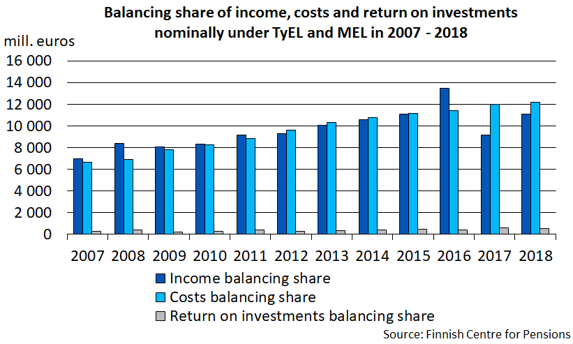 Balancing share of income, costs and return on investments nominally under TyEL and MEL in 2007-2018.