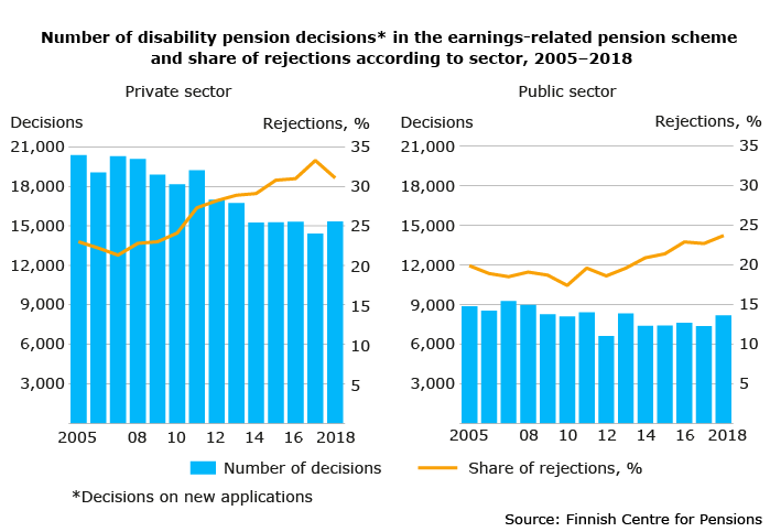 Number of disability pension decisions in the earnings-related pension scheme and share of rejections according to sector, 2005–2018