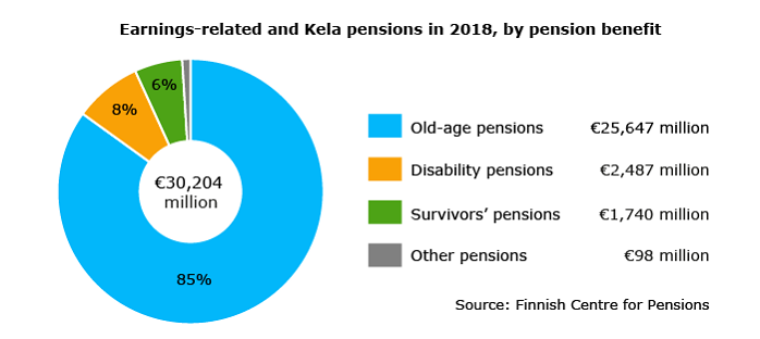 Earnings-related and Kela pensions in 2018, by pension benefit