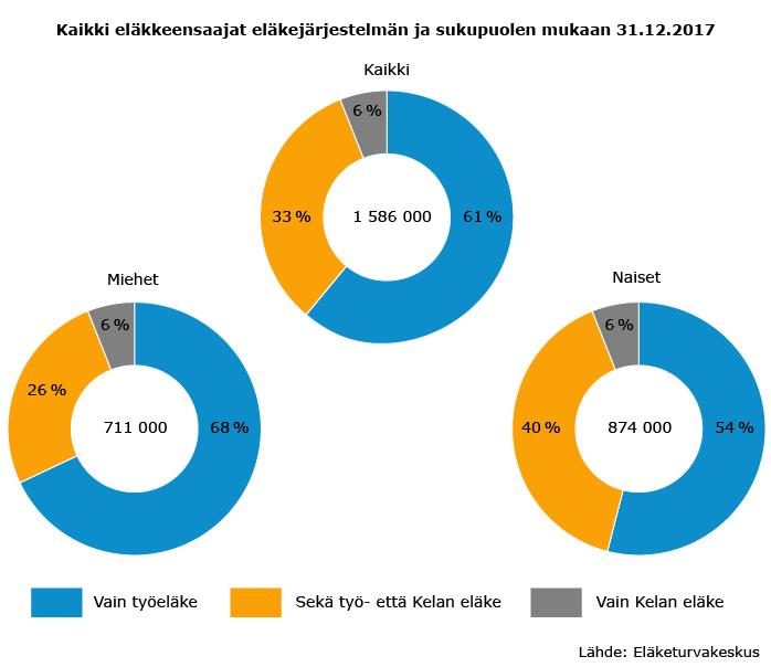 Kaikki eläkkeensaajat eläkejärjestelmän ja sukupuolen mukaan 31.12.2017