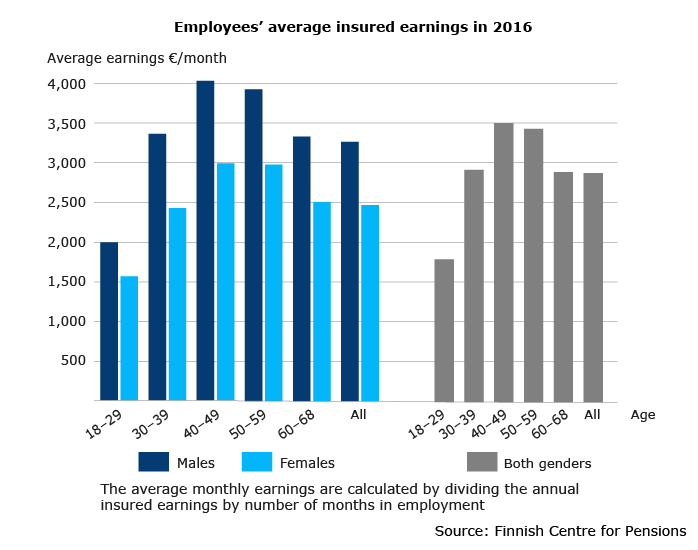 Employees average insured earnings in 2016