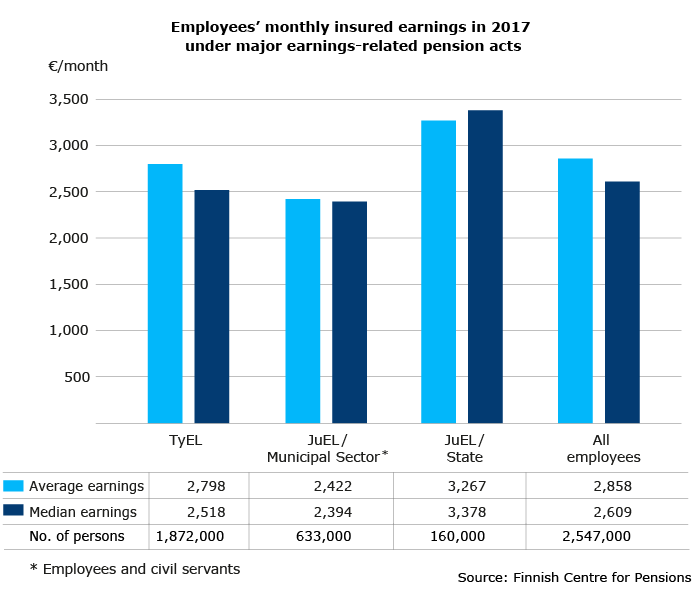 Employees' monthly insured earnings in 2017 under major earnings-related pension acts