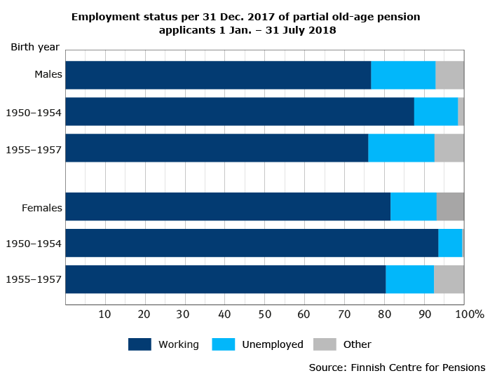 Employment status per 31 Dec. 2017 of partial old-age pension applicants 1 Jan. – 31 July 2018