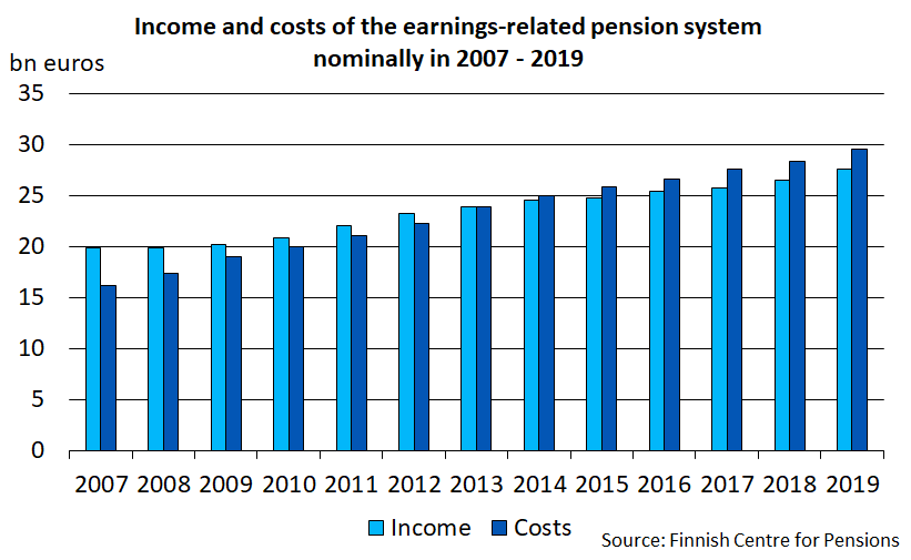 Income and costs of the earnings-related pension system nominally in 2007-2019