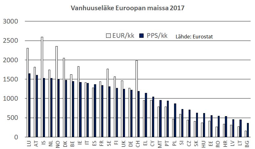 Keskimääräinen vanhuuseläke Euroopan maissa 2017