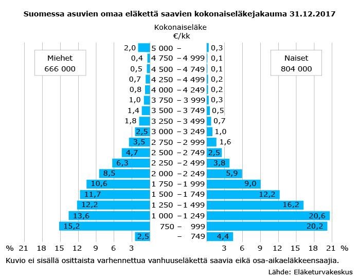 Suomessa asuvien omaa eläkettä saavien kokonaiseläkejakauma 31.12.2017