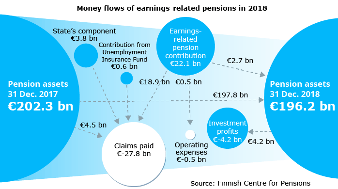 Money flows of earnings-related pensions in 2018
