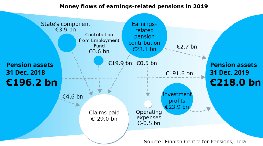 Money flows of earnings-related pensions in 2019.