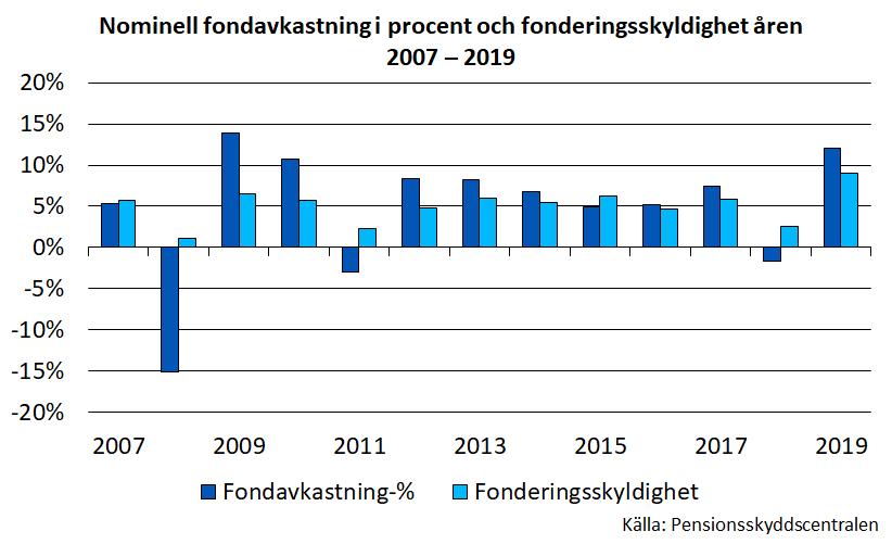 Nominell fondavkastning i procent och fonderingsskyldighet i åren 2007-2019.