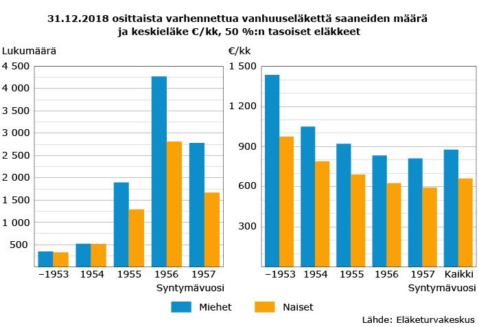 31.12.2018 osittaista varhennettua vanhuuseläkettä saaneiden määrä ja keskieläke €/kk, 50 %:n tasoiset eläkkeet31.12.2018 osittaista varhennettua vanhuuseläkettä saaneiden määrä ja keskieläke €/kk, 50 %:n tasoiset eläkkeet31.12.2018 osittaista varhennettua vanhuuseläkettä saaneiden määrä ja keskieläke €/kk, 50 %:n tasoiset eläkkeet31.12.2018 osittaista varhennettua vanhuuseläkettä saaneiden määrä ja keskieläke €/kk, 50 %:n tasoiset eläkkeet31.12.2018 osittaista varhennettua vanhuuseläkettä saaneiden määrä ja keskieläke €/kk, 50 %:n tasoiset eläkkeet31.12.2018 osittaista varhennettua vanhuuseläkettä saaneiden määrä ja keskieläke €/kk, 50 %:n tasoiset eläkkeet31.12.2018 osittaista varhennettua vanhuuseläkettä saaneiden määrä ja keskieläke €/kk, 50 %:n tasoiset eläkkeet31.12.2018 osittaista varhennettua vanhuuseläkettä saaneiden määrä ja keskieläke €/kk, 50 %:n tasoiset eläkkeet31.12.2018 osittaista varhennettua vanhuuseläkettä saaneiden määrä ja keskieläke €/kk, 50 %:n tasoiset eläkkeet