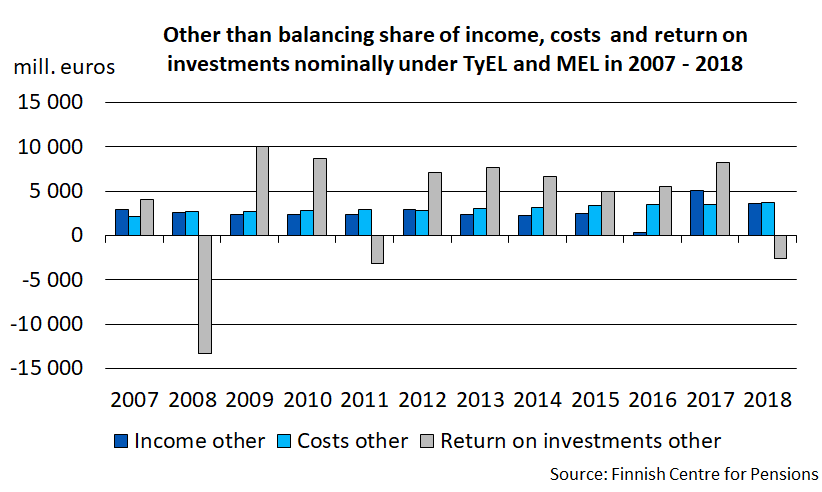 Other than balancing share of income, costs and return on investments nominally under TyEL and MEL in 2007-2018.